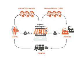 What is magento market extension , how it works ?