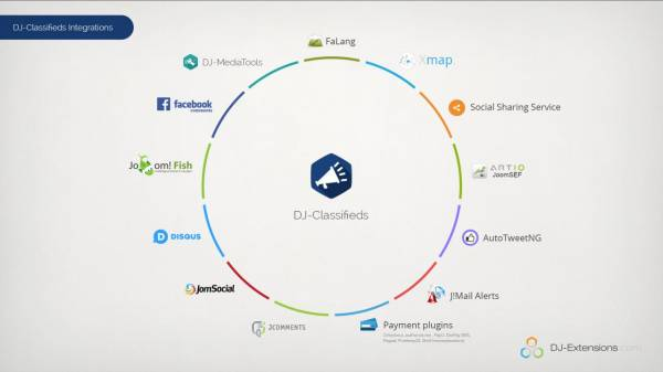 Integrations infographic of DJ-Classifieds Joomla extension