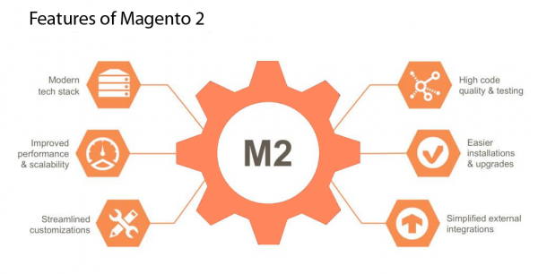 The best Magento marketplace module only $299 by Magebay.com